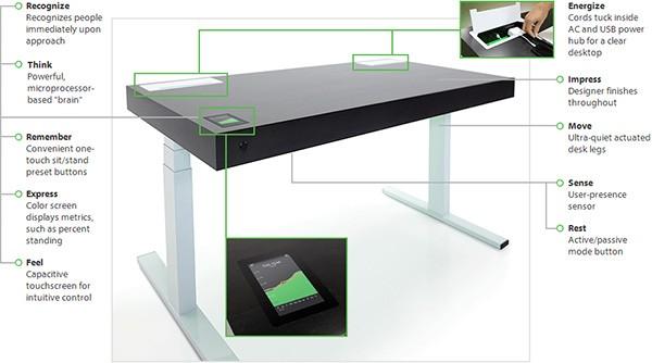 Tutte le funzionalità offerte da Stir Kinetic Desk