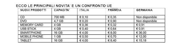 La tabella mostrata dal ministero dei beni culturali, estratta dal decreto equo compenso: oltre alle nuove tariffe imposte sui vari dispositivi dotati di memoria, c'è un raffronto con Francia e Germania.