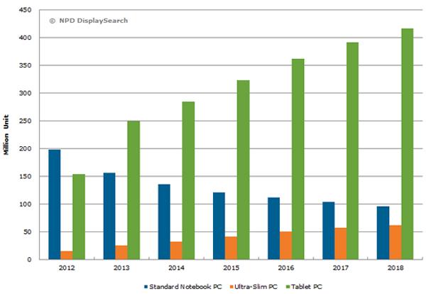 NPD spedizioni tablet per l'anno 2014