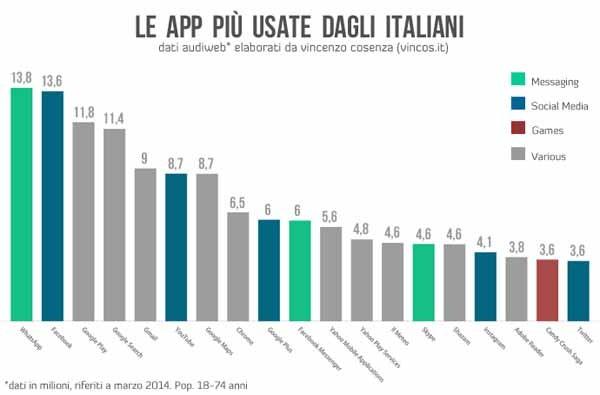 Nella classifica di Vincos.it estratta dal rapporto Audiweb del 1° luglio 2014, si scoprono le applicazioni più utilizzate in Italia. I primi due posti sono occupati da WhatsApp e Facebook. Nella top ten l'altro instant è ancora di casa: Messenger. Molte altre applicazioni fanno parte della famiglia Google.