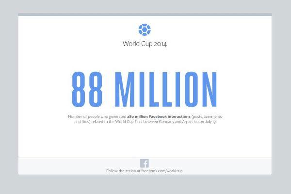 Facebook mondiali di calcio