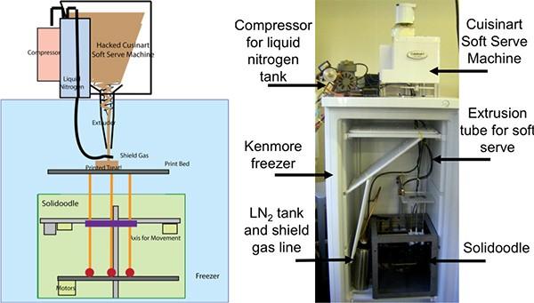 Lo schema di progettazione (a sinistra) e il risultato finale (a destra) della macchina per il gelato stampata in 3D