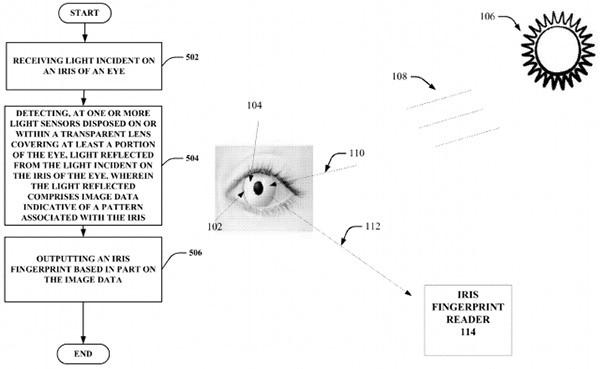 Un'immagine tratta dal brevetto depositato da Google per le lenti a contatto con sensore per la scansione dell'iride