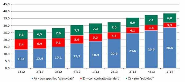 Il mobile broadband in Italia: continuano ad aumentare gli utenti mobili che accedono a Internet in mobilità, con smartphone o chiavette.