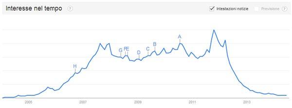 L'interesse nei confronti di Orkut, dal 2004 ad oggi