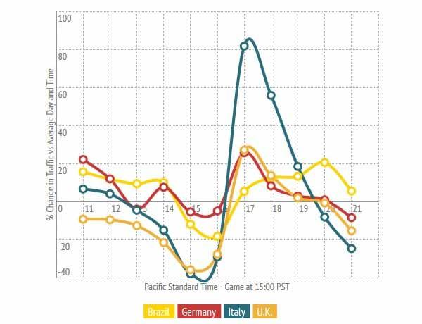 Nel grafico si nota l'impennata di traffico italiano subito dopo la partita: è un fenomeno statistico non osservato in tutti gli altri casi esaminati da PornHub.