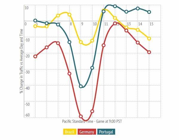 PornHub ha considerato il traffico verso YouPorn dalle nazioni impegnate in una partita del mondiale, prendendo come modello di riferimento il traffico del paese ospite, il Brasile. Si nota il calo vistoso durante il match, e la risalita subito dopo, con la differenza tra la nazione vincente e quella perdente. Quest'ultima si affretta più velocemente a visitare il sito di video a luci rosse.