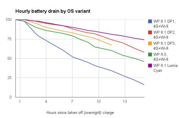 Consumi batteria Lumia Cyan