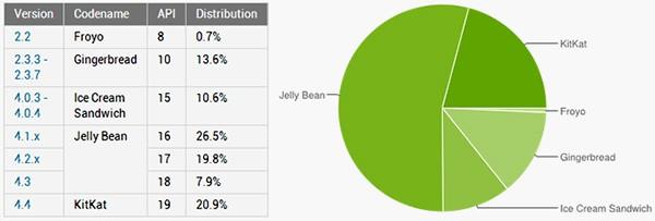 Le statistiche ufficiale sulla frammentazione del sistema operativo Android, aggiornate al 12 agosto 2014