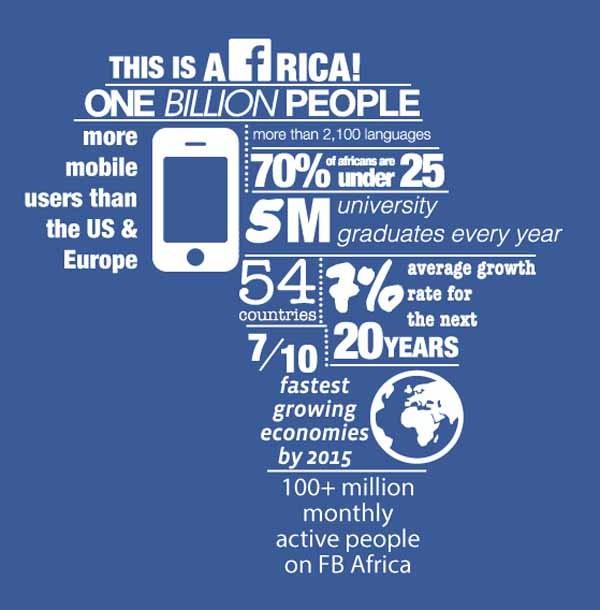 Nella infografica di Facebook tutto il potenziale del continente nero: 70% della popolazione under 25, cinque milioni di neo laureati ogni anno, una crescita economica prevista del 7%, più utenti mobili di Europa e Usa messi assieme.