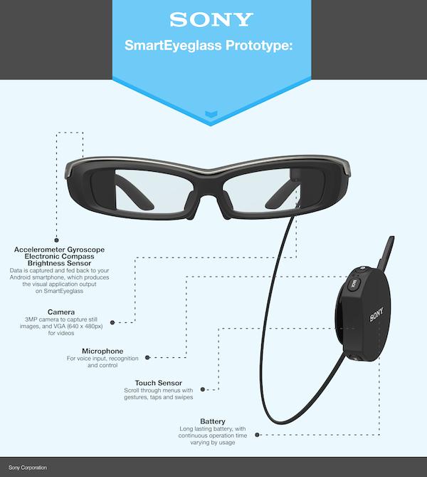 SmartEyeGlass Sony, il prototipo