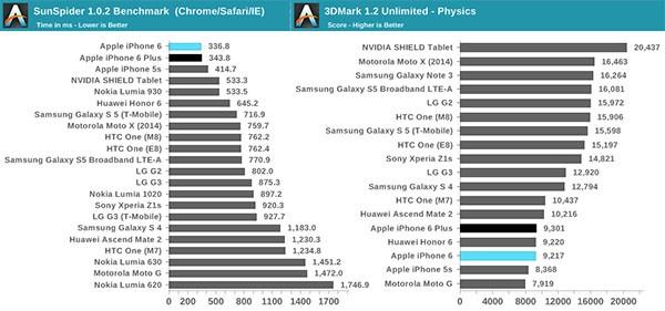 iPhone 6: benchmark migliore e peggiore.
