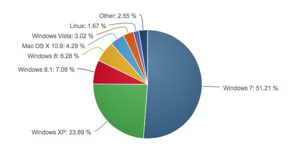 Windows market share agosto
