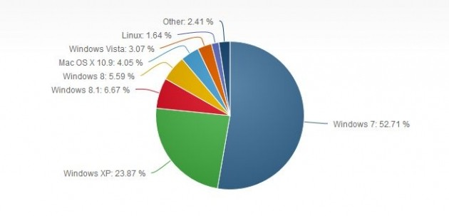 Market share Windows