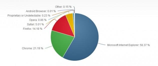 Market share browser