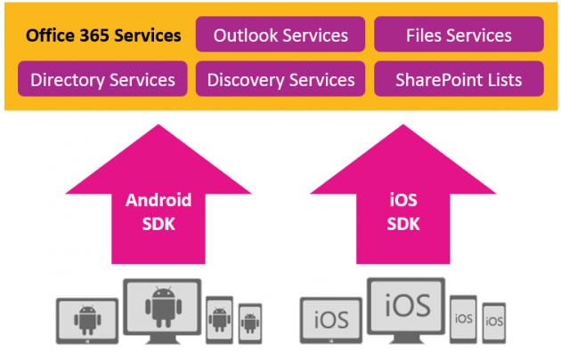 Office 365 SDK