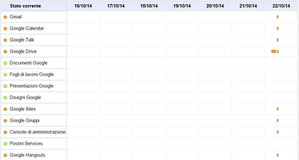 I servizi non funzionanti sulla Google Apps Status Dashboard