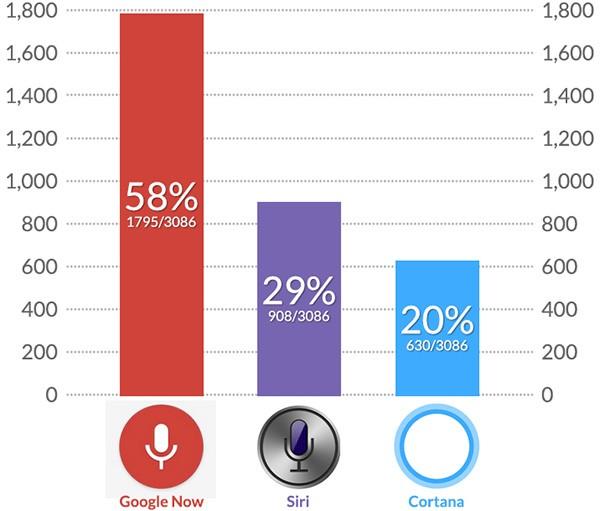 I risultati del test che ha messo a confronto Google Now, Siri e Cortana