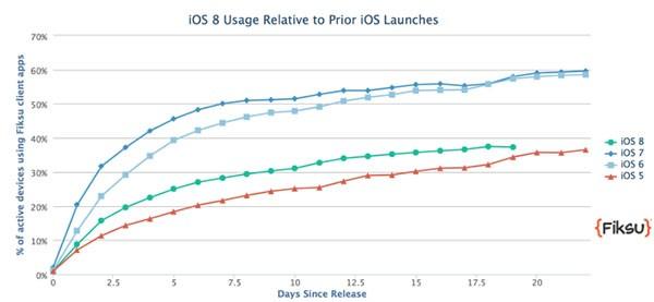 Adozione iOS 8