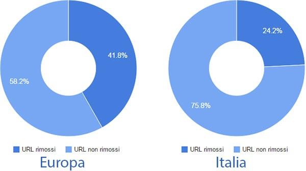 Diritto all'oblio: la percentuale delle richieste raccolte e respinte da Google in seguito alla sentenza europea