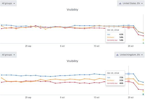 L'indicizzazione su Google dei principali siti torrent americani e britannici nel corso degli ultimi giorni