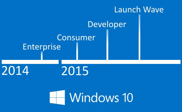 Windows 10: timeline di avvicinamento