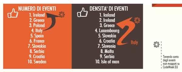 Se si considerano tutti gli eventi e non solo quelli registrati dalla mappa eventi europea, la code week italiana è tra le esperienze migliori del continente. L'Italia è anche il primo paese che sta cercando di inserire stabilmente il coding alle primarie.