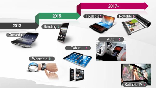 I piani di LG per i dispositivi pieghevoli e arrotolabili
