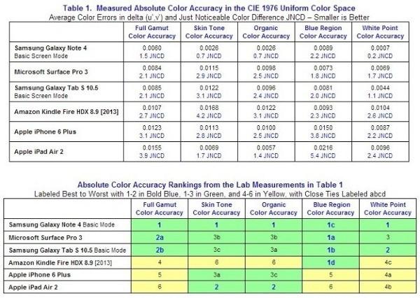I risultati del test DisplayMate circa l'accuratezza dei colori degli schermi dei device mobile