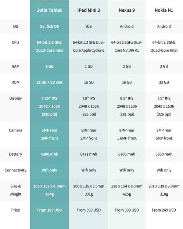 Jolla Tablet a confronto con iPad mini 3, Nexus 9 e Nokia N1