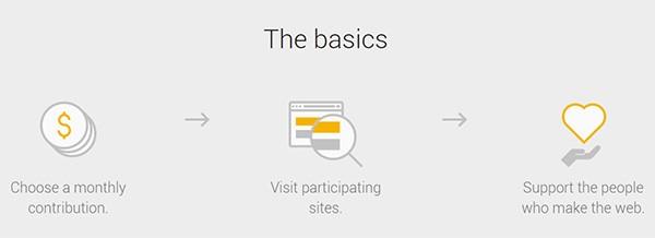Il funzionamento di Google Contributor spiegato in tre passaggi