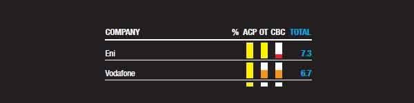 Transparency.org ha segnalato la ENI come la multinazionale col punteggio più alto. Pur non brillando nella comunicazione transnazionale, ha i voti più alti nei programmi anti-corruzione e nelle pratiche di trasparenza organizzativa.