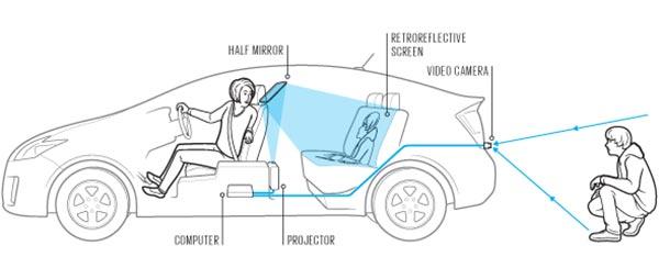 Un innovativo sistema di realtà aumentata per rendere l'automobile trasparente