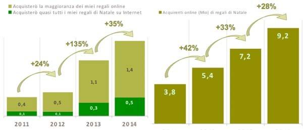 Quest'anno saranno 9,2 milioni gli italiani che faranno acquisti di Natale online. Alla crescita generale di un 35%, segue anche la crescita del 20% di coloro che utilizzeranno l'ecommerce come metodo esclusivo di acquisto.