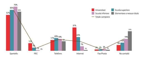 Quando si parla di agenda digitale in Italia si devono considerare tanti aspetti sociologici ed economici. La condizione del paese non è quella di un perenne ritardo su tutto, ma di una dicotomia molto forte tra territori (specialmente nord-su), tra disponibilità ai servizi e loro reale accesso rispetto a titolo di studio o tipo di tecnologia adoperata.