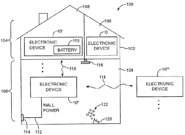 Smart Home Apple