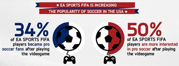 L'influenza della serie FIFA di EA Sports sulla passione per il calcio negli Stati Uniti