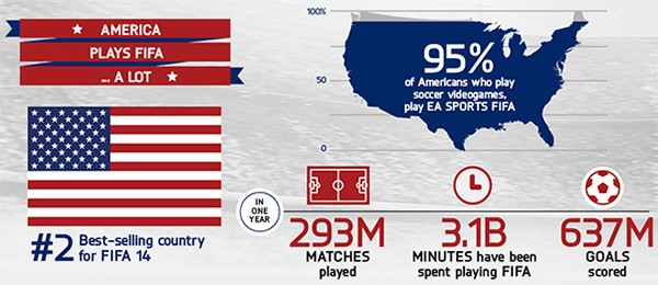 Le statistiche di gioco per la serie FIFA negli USA