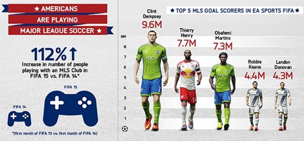 I calciatori della Major League Soccer che hanno segnato di più nei match su FIFA
