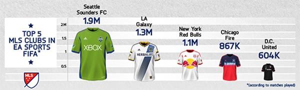 Le squadre della MLS che hanno ottenuto il maggior numero di successi in FIFA