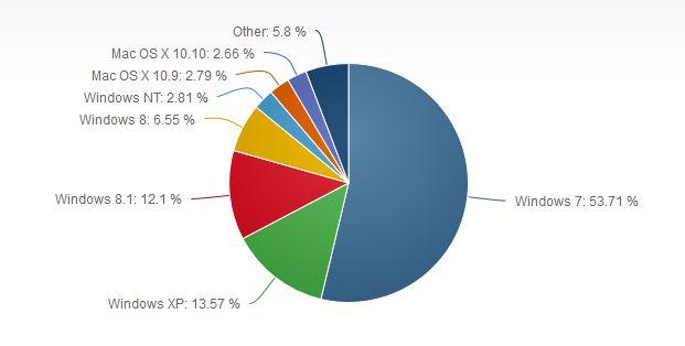 Market share OS