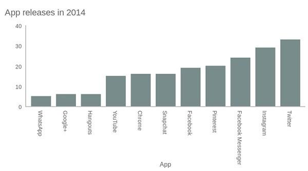 Il numero delle app rilasciate nel corso del 2014 per i principali social network