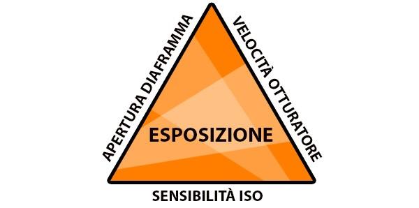 Il triangolo dell'esposizione, formato da apertura del diaframma, velocità dell'otturatore e sensibilità ISO