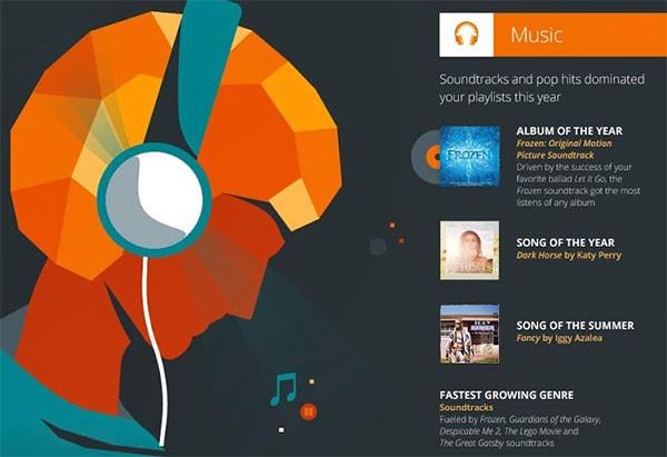 L'album e i brani musicali di maggior successo nel 2014 sulla piattaforma Google Play Music