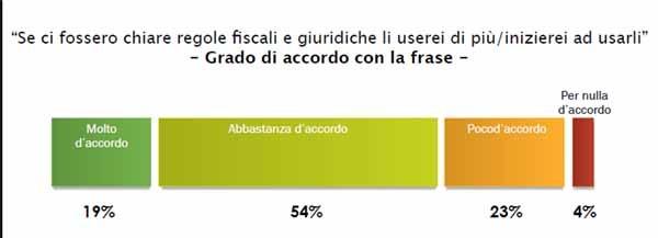 L'esigenza di un quadro normativo fa capolino nella ricerca di mercato di Federico Capeci.