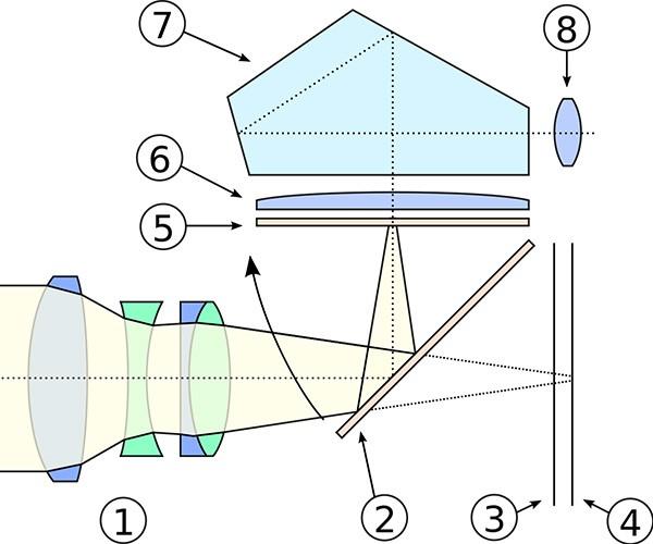 Le componenti integrate nel corpo macchina di una fotocamera reflex, viste in sezione