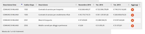 Un esempio dei risultati del portale soldipubblici.gov.it. Qui le spese del Comune di Milano sui rifiuti, smaltimento e trasporto, nel 2013 e quest'anno.