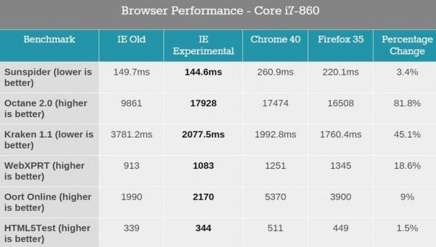 Test IE11 su Windows 10