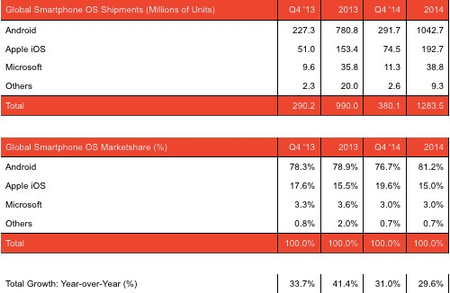 Statistiche relative alla distribuzione degli smartphone nel corso del 2014