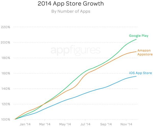 La crescita fatta registrare nel corso del 2014 dalle piattaforme Google Play, App Store e Amazon Appstore
